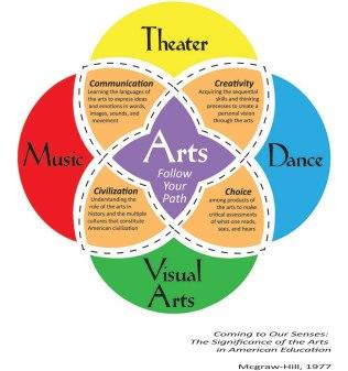 the-arts1